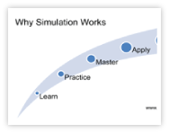 The Value of Simulation Training: Learn, Practice, Master, Apply