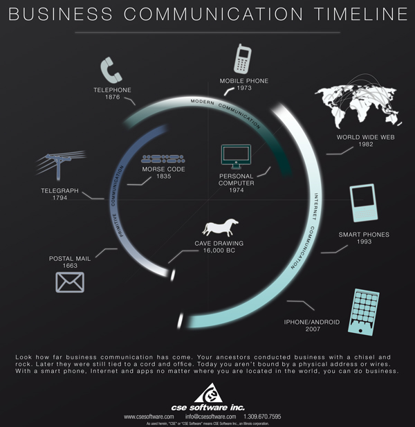 Business Communication Timeline
