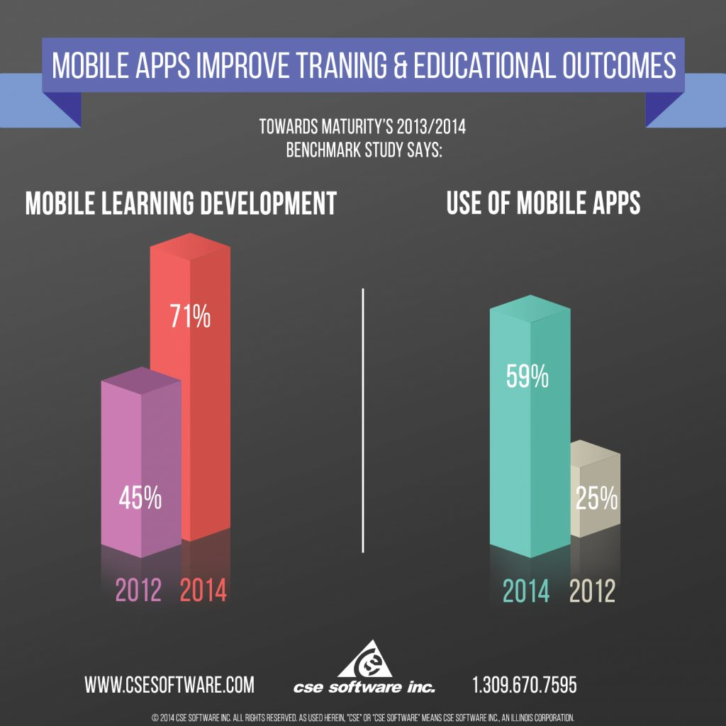 Mobile Apps Improve Training - Infographic